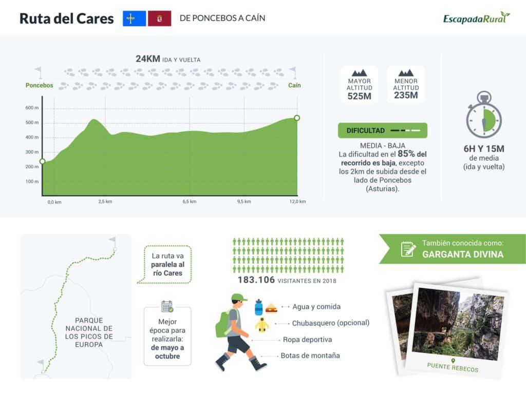 Infografía Ruta del Cares