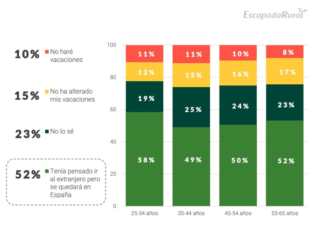 """Gráfico """"¿La llegada del coronavirus a España ha alterado tus planes de viaje para este 2020?"""" del Estudio sobre turismo rural post covid-19"""