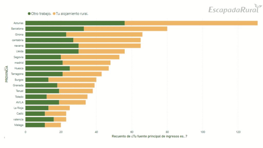 """Gráfico """"Principal fuente de ingresos de los propietarios"""" del Estudio sobre turismo rural post covid-19"""