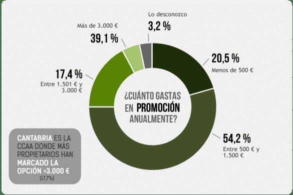 Las cifras de mercado del Turismo Rural
