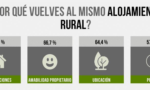El Turismo rural en Navarra
