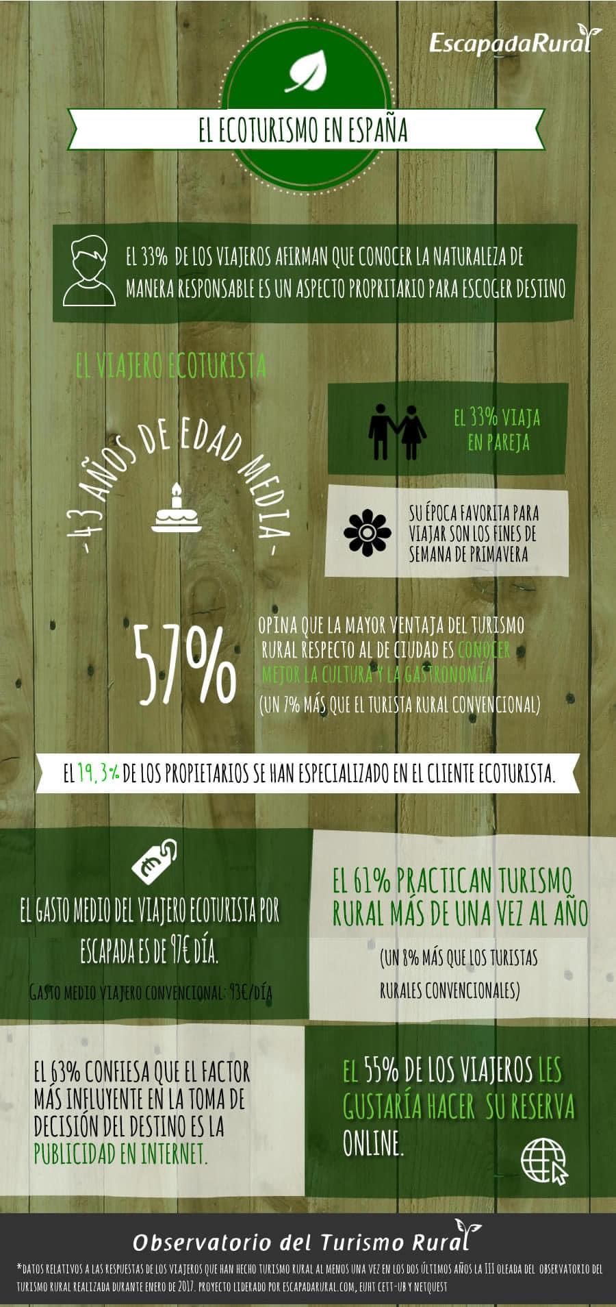 Infografía ecoturismo España
