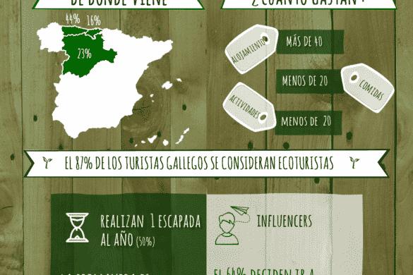 El turismo rural en Galicia 2017