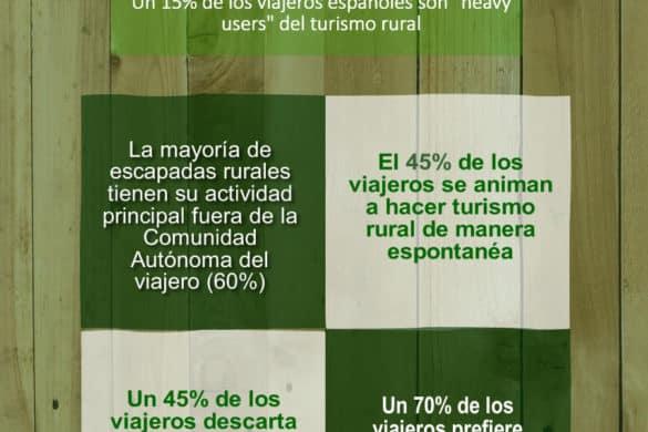 Evolución del sector del turismo rural: Tendencias del 2019