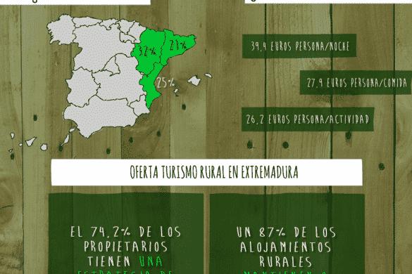 El viajero rural en Aragón