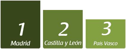 El turismo rural en Castilla y León