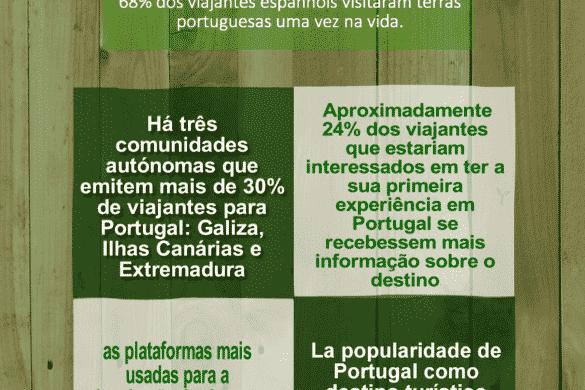 Tendências dos viajantes rurais espanhóis em Portugal