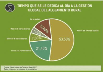 IV Congreso Europeo de Turismo Rural: relación de datos presentados