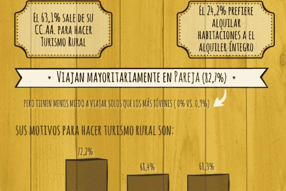 Infografía del turista sénior