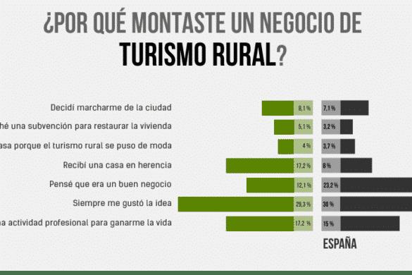El turismo rural en Galicia