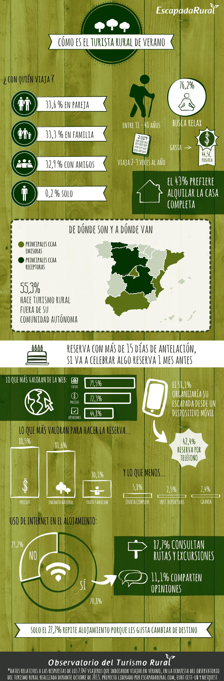 Cómo es el turista rural de verano. Infografía del observatorio del turismo rural 2014